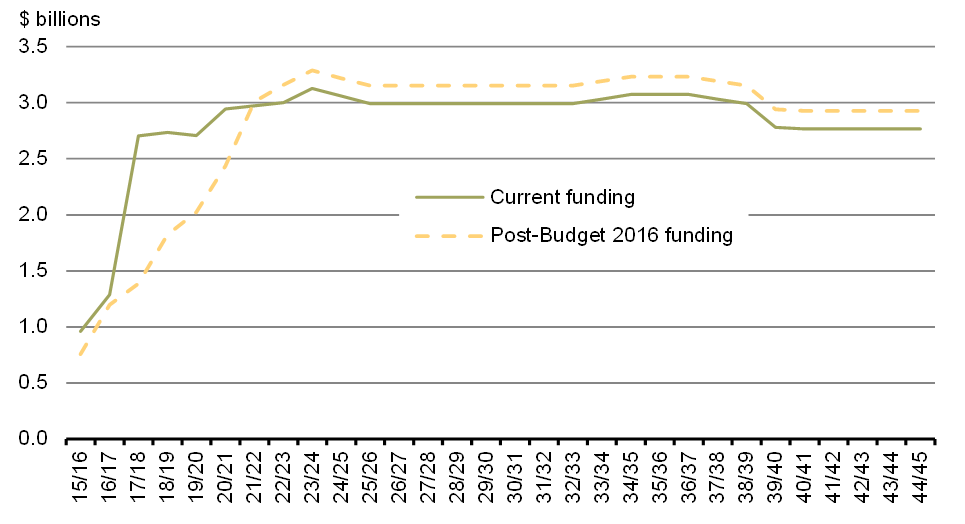 Chart 2 - Funding for National Defence Large-Scale Capital Projects