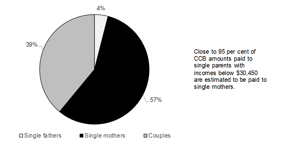 Share of CCB Amounts Paid to Single Parents and Couples with Incomes Below $30,450, 2018−19 Benefit Year