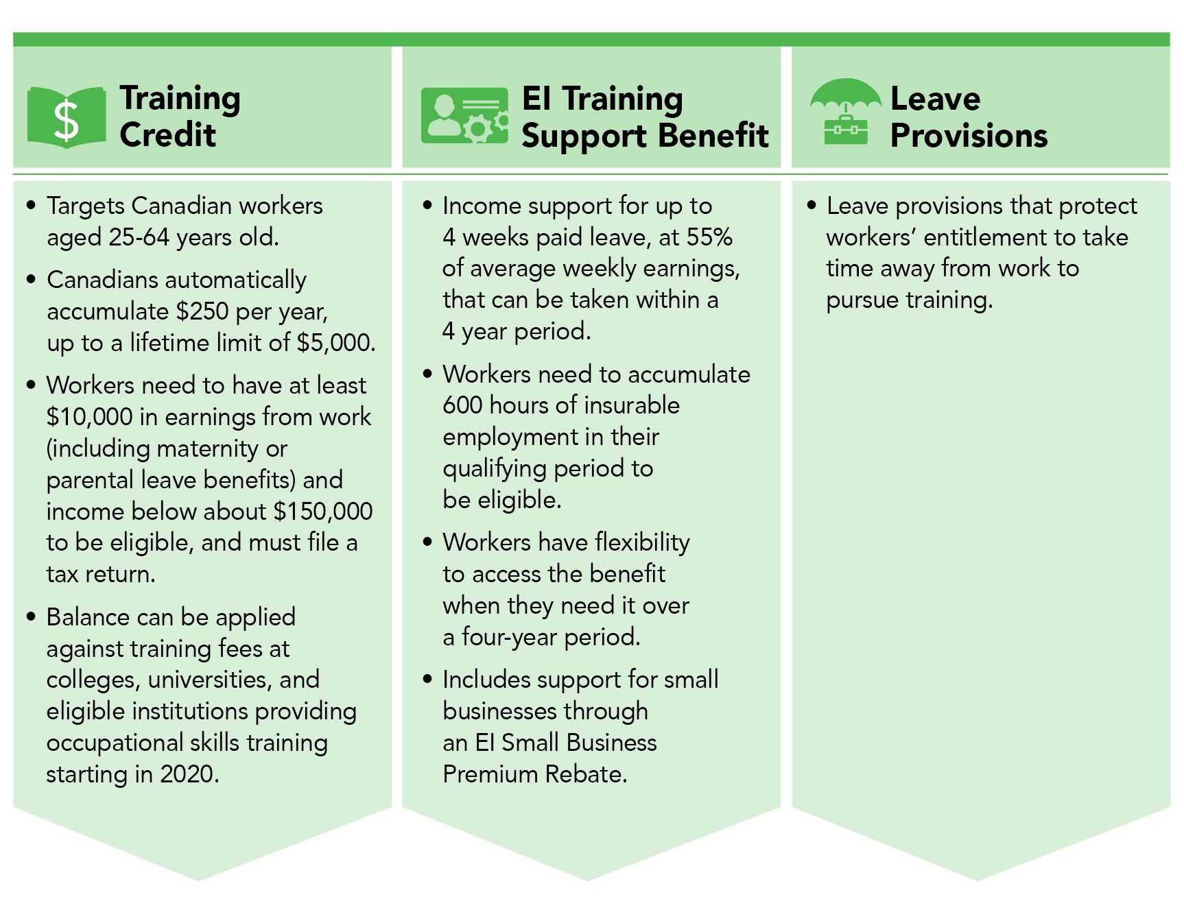The Canada Training Benefit