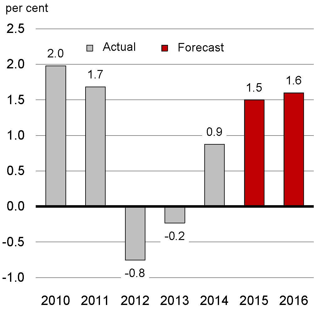 Archived update of economic and fiscal projections 2015 chapiter 2 euro area real gdp growth outlook chart 23a euro area real gdp growth outlook nvjuhfo Images