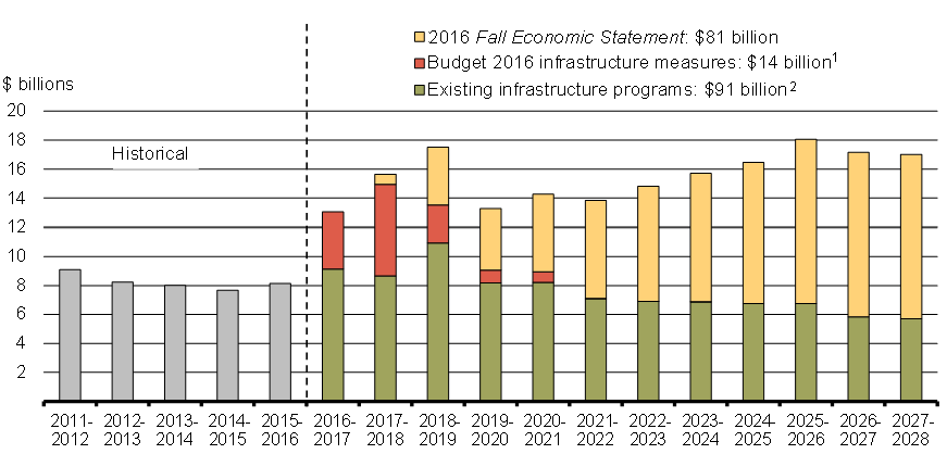 Infrastructure canada report on plans and priorities definition
